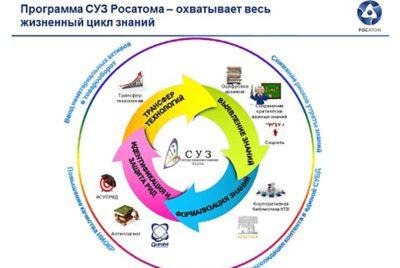 система управления знаниями