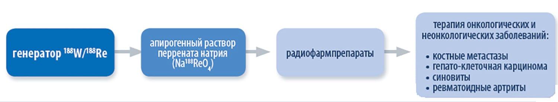 Области применения Генератора Рения-188 ГРЕН-1